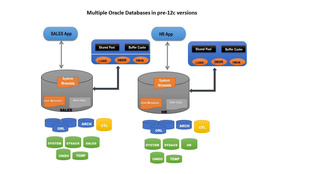 Big Data Analytics to Make Enterprise Data Management Easy