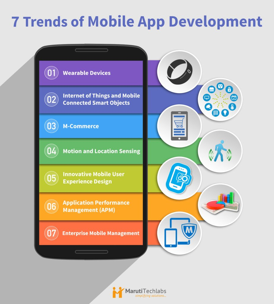 Guide to Choosing The Best Mobile App Development Company?